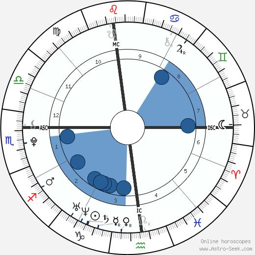 Alice Ann Haefeli wikipedia, horoscope, astrology, instagram