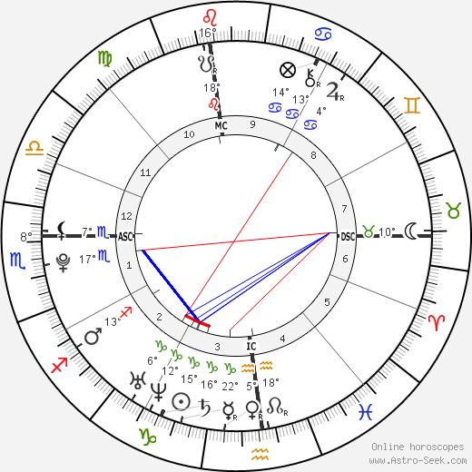 Alice Ann Haefeli birth chart, biography, wikipedia 2020, 2021