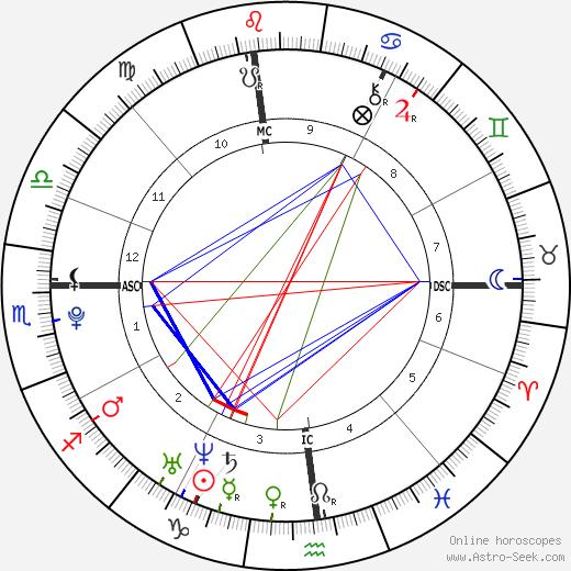 Alice Ann Haefeli birth chart, Alice Ann Haefeli astro natal horoscope, astrology