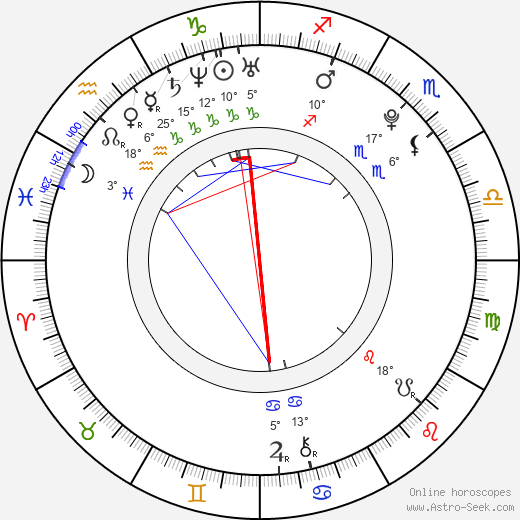 Andrey Khalimon birth chart, biography, wikipedia 2019, 2020