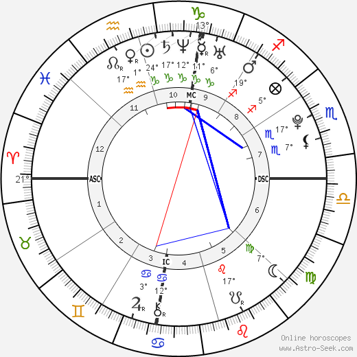 Austin Mickey Leland birth chart, biography, wikipedia 2018, 2019