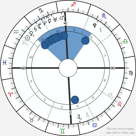 Bakhtawar Zardari wikipedia, horoscope, astrology, instagram