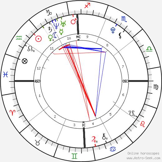 Bakhtawar Zardari tema natale, oroscopo, Bakhtawar Zardari oroscopi gratuiti, astrologia