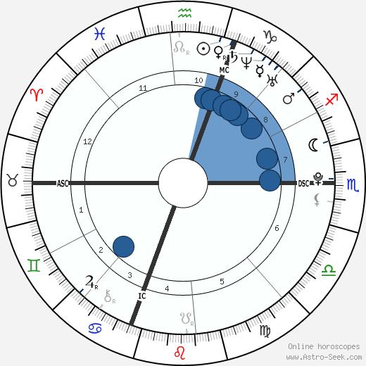 Britney Gengel wikipedia, horoscope, astrology, instagram