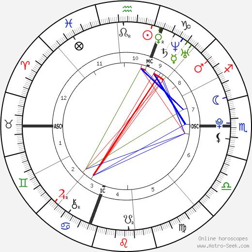 Britney Gengel день рождения гороскоп, Britney Gengel Натальная карта онлайн