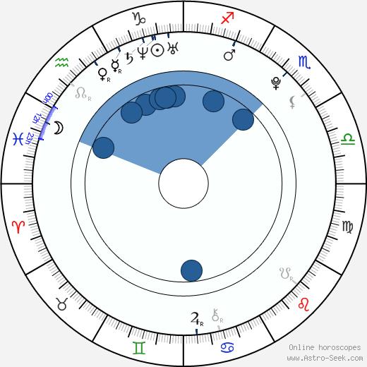 Christian Kebbel wikipedia, horoscope, astrology, instagram