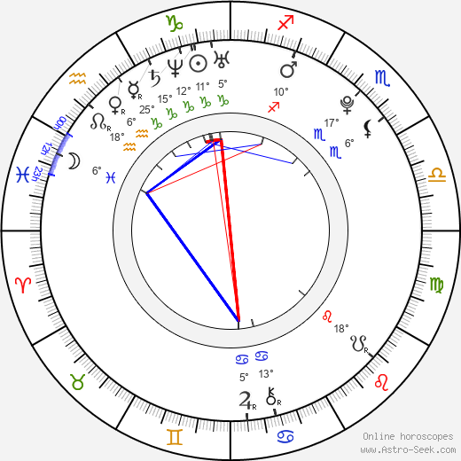 Christian Kebbel birth chart, biography, wikipedia 2019, 2020