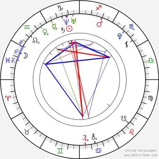 Christian Kebbel astro natal birth chart, Christian Kebbel horoscope, astrology