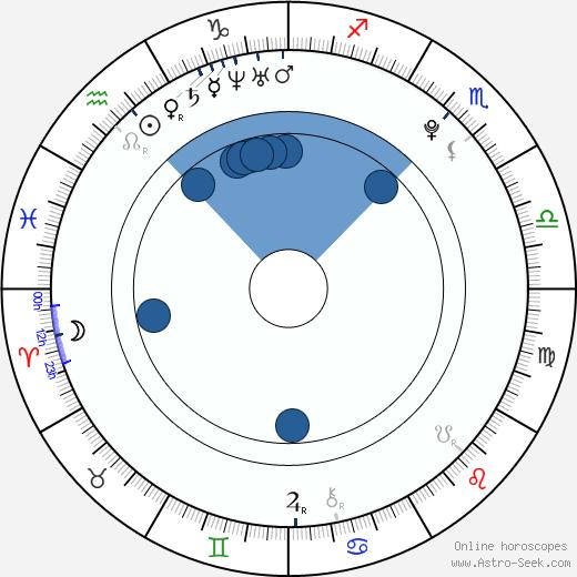 Daniel Dluhý wikipedia, horoscope, astrology, instagram