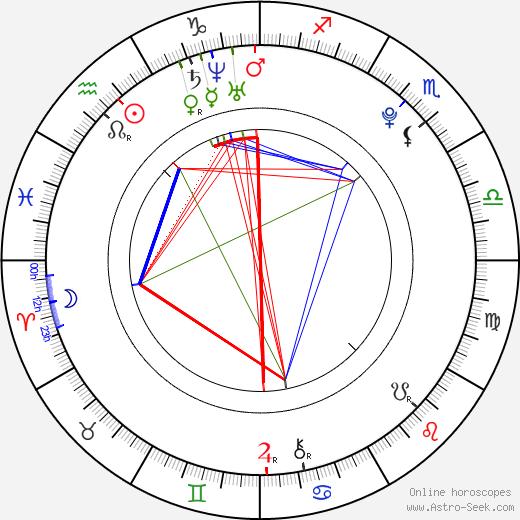 Daniel Dluhý tema natale, oroscopo, Daniel Dluhý oroscopi gratuiti, astrologia