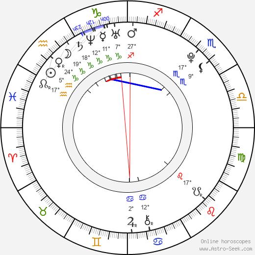 Dustin Ingram birth chart, biography, wikipedia 2019, 2020
