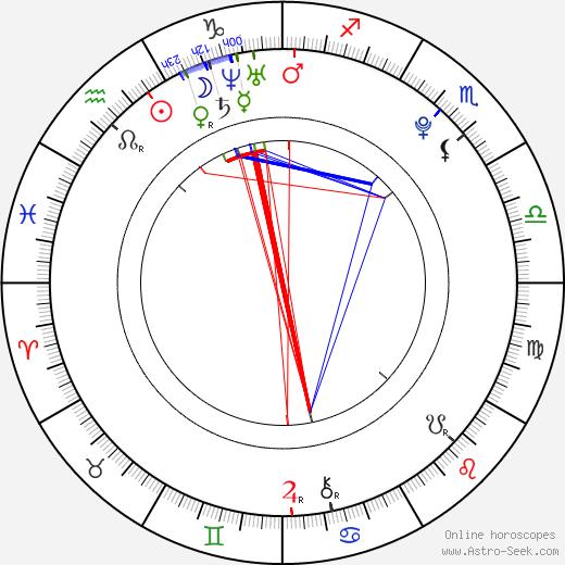 Dustin Ingram astro natal birth chart, Dustin Ingram horoscope, astrology