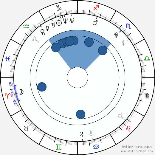 Ela Rose wikipedia, horoscope, astrology, instagram