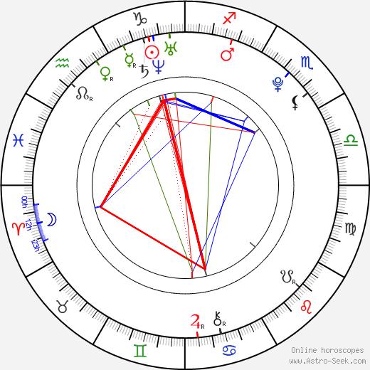 Ela Rose день рождения гороскоп, Ela Rose Натальная карта онлайн