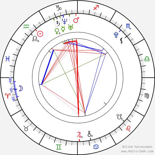 Eliška Křenková tema natale, oroscopo, Eliška Křenková oroscopi gratuiti, astrologia