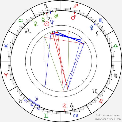 Eva Mahdalová astro natal birth chart, Eva Mahdalová horoscope, astrology