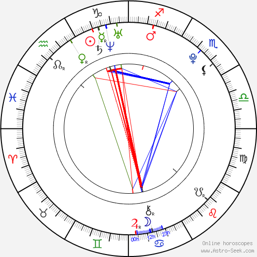 Facundo Gambandé astro natal birth chart, Facundo Gambandé horoscope, astrology