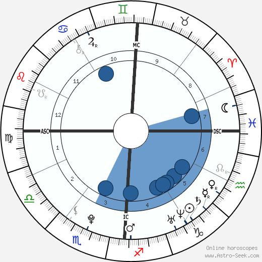 Garrett Watterson wikipedia, horoscope, astrology, instagram