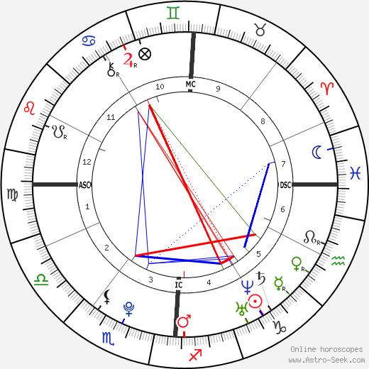 Garrett Watterson tema natale, oroscopo, Garrett Watterson oroscopi gratuiti, astrologia