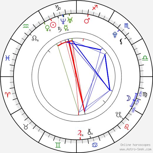 Грант Гастин Grant Gustin день рождения гороскоп, Grant Gustin Натальная карта онлайн