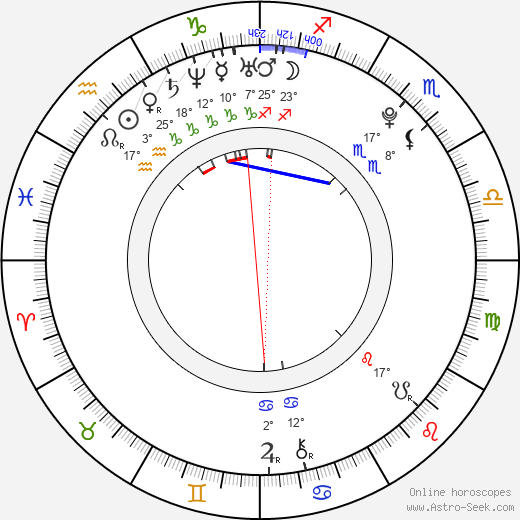 Kristína Adamcová birth chart, biography, wikipedia 2018, 2019