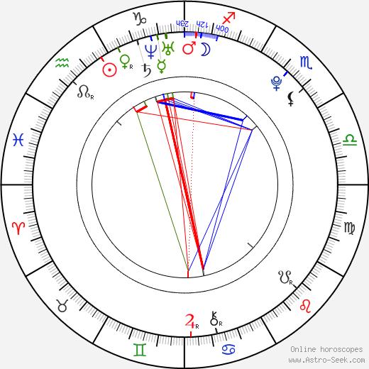 Kristína Adamcová astro natal birth chart, Kristína Adamcová horoscope, astrology