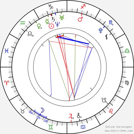 Liam Aiken birth chart, Liam Aiken astro natal horoscope, astrology