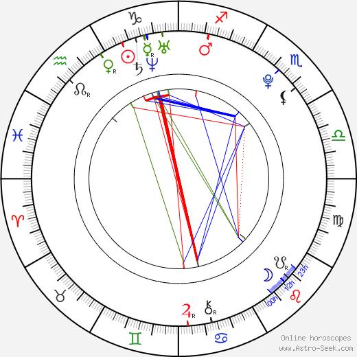 Liam Hemsworth astro natal birth chart, Liam Hemsworth horoscope, astrology