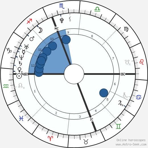 Logic wikipedia, horoscope, astrology, instagram