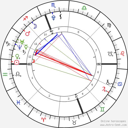 Logic birth chart, Logic astro natal horoscope, astrology