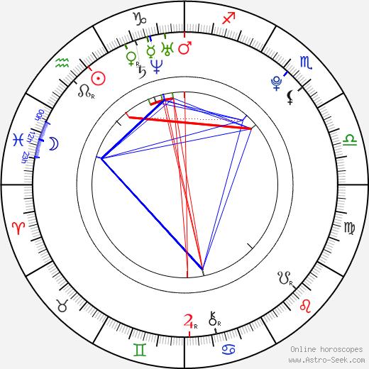 Lukáš Marhefka birth chart, Lukáš Marhefka astro natal horoscope, astrology
