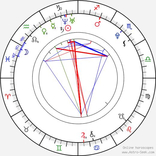 Marian Lösch astro natal birth chart, Marian Lösch horoscope, astrology