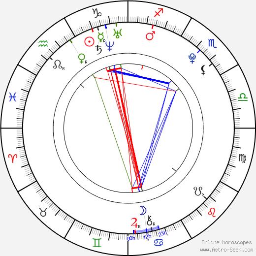 Mario Innauer день рождения гороскоп, Mario Innauer Натальная карта онлайн