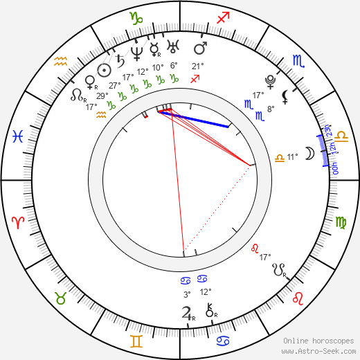 Martina Pospíšilová birth chart, biography, wikipedia 2020, 2021