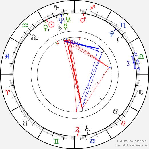 Martina Pospíšilová astro natal birth chart, Martina Pospíšilová horoscope, astrology