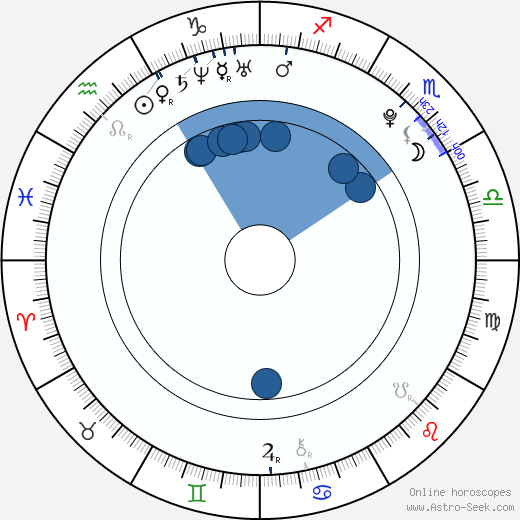 Michal Orsava wikipedia, horoscope, astrology, instagram