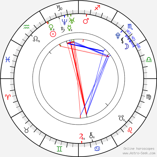 Michal Orsava birth chart, Michal Orsava astro natal horoscope, astrology