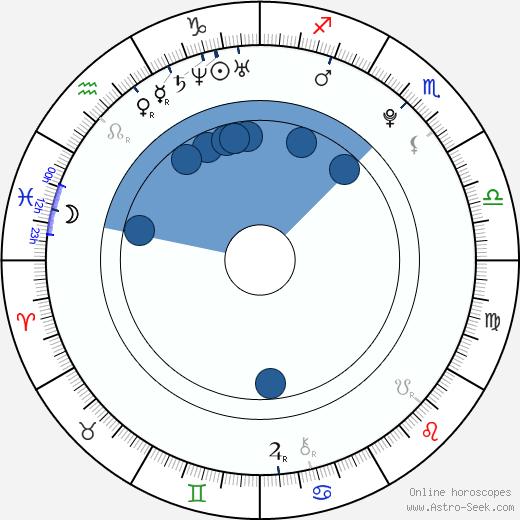 Nikol Kouklová wikipedia, horoscope, astrology, instagram