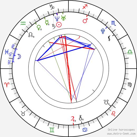 Nikol Kouklová astro natal birth chart, Nikol Kouklová horoscope, astrology