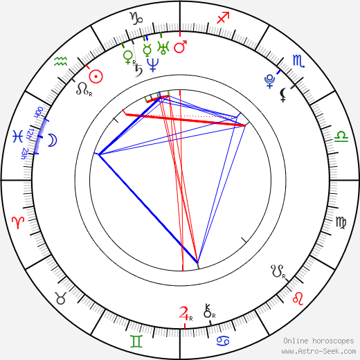 Petra Bartošová tema natale, oroscopo, Petra Bartošová oroscopi gratuiti, astrologia