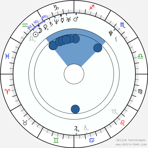 Sergio Pérez wikipedia, horoscope, astrology, instagram