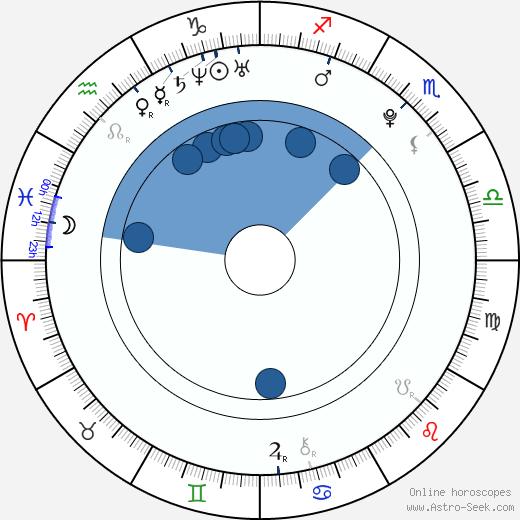 Tra'Lynn Husbands wikipedia, horoscope, astrology, instagram