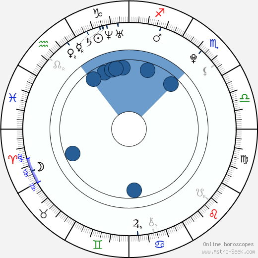Yang Yoseob wikipedia, horoscope, astrology, instagram