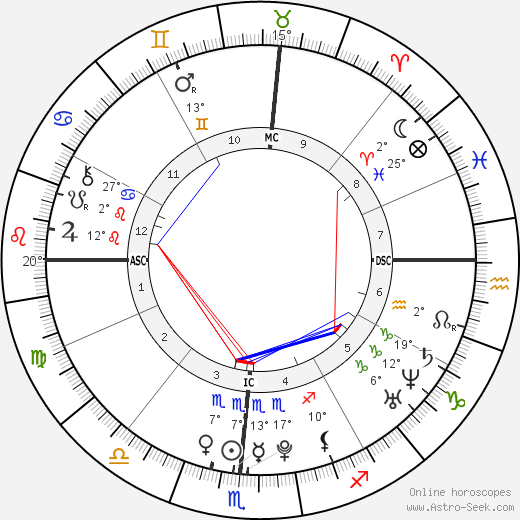 Aaron Abernathy birth chart, biography, wikipedia 2018, 2019