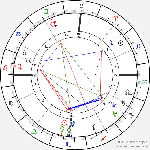 Aaron Abernathy tema natale, oroscopo, Aaron Abernathy oroscopi gratuiti, astrologia