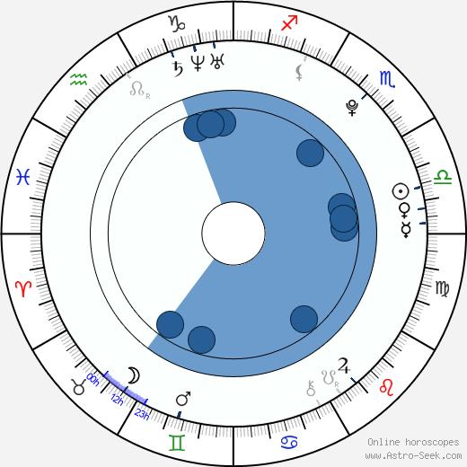 Anamária d'Almeida wikipedia, horoscope, astrology, instagram