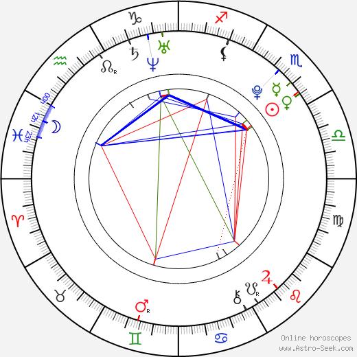 Andrei Dementyev astro natal birth chart, Andrei Dementyev horoscope, astrology