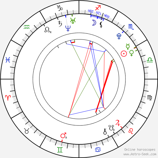 Ashley Fiolek birth chart, Ashley Fiolek astro natal horoscope, astrology