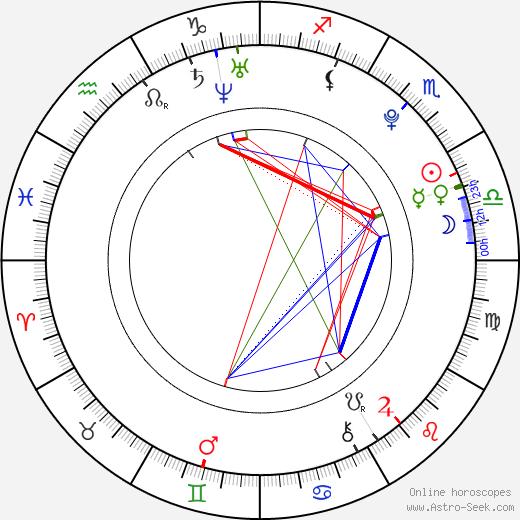 Bianca Bree birth chart, Bianca Bree astro natal horoscope, astrology