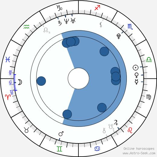 Cameron Hems wikipedia, horoscope, astrology, instagram